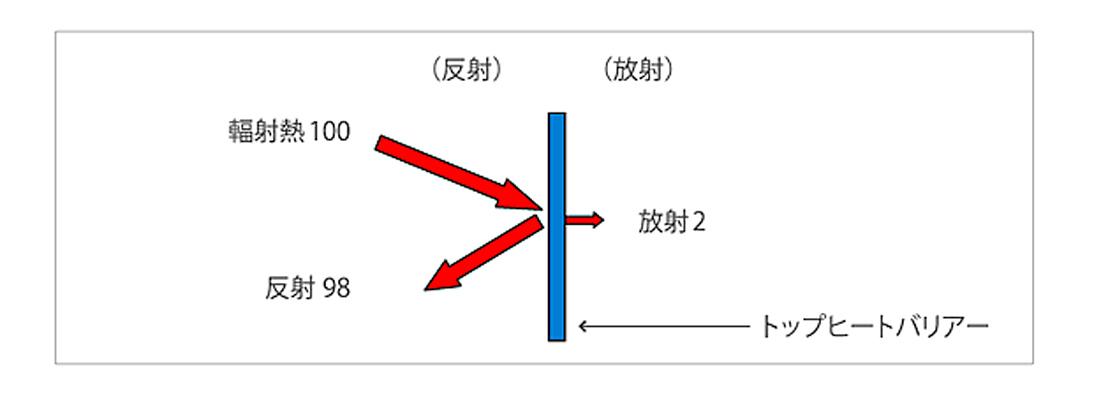 従来の遮熱工法 輻射熱の反射