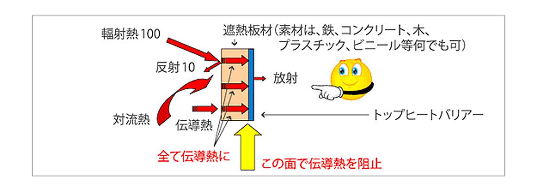 耐熱板材のメカニズム