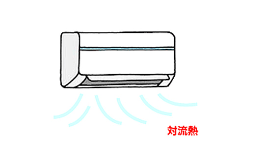 画像:対流熱の仕組み