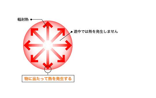 画像:輻射熱とは