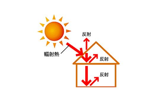 画像:建物への輻射熱