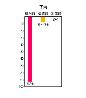グラフ:熱の下向きの移動